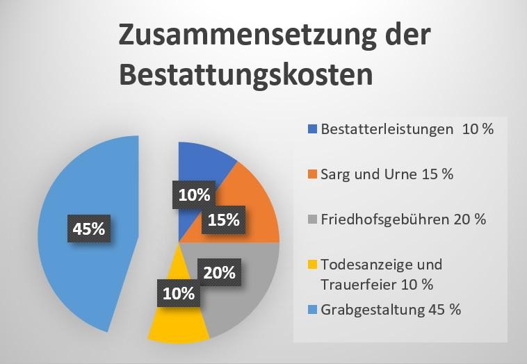 Bestattungskosten Wiesbaden